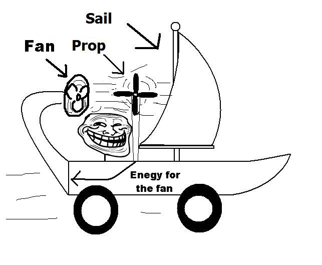 Troll Science - Fan + Prop + Sail = Infinite Energy
