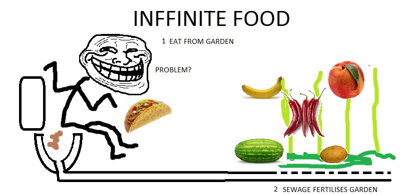 Infinite Food - Troll Science / Troll Physics