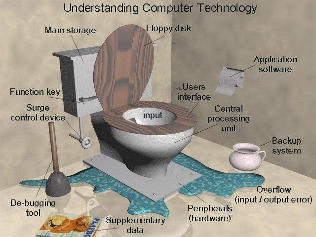 Understanding Computer Technology - Funny Picture