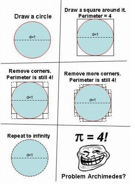 Problem Archimedes? Troll Science - Troll Physics